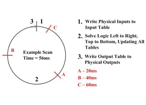 Control Engineering | Ladder logic 105: PLC scanning