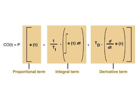 Understanding PID control and loop tuning fundamentals - Control